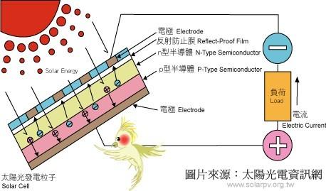 太阳能电池构造与发电原理